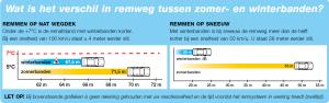 2014-het-verschil-in-remweg-tussen-een-zomerband-en-winterband